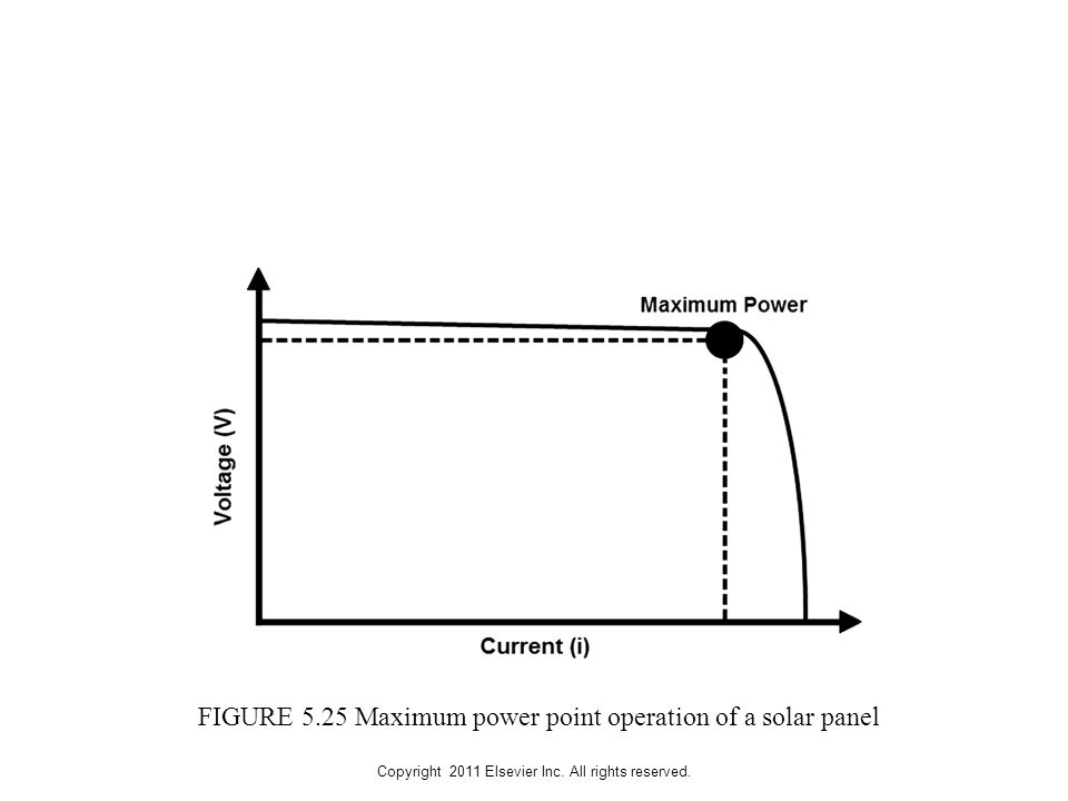 Copyright 2011 Elsevier Inc. All rights reserved. FIGURE 5.25 Maximum power point operation of a solar panel