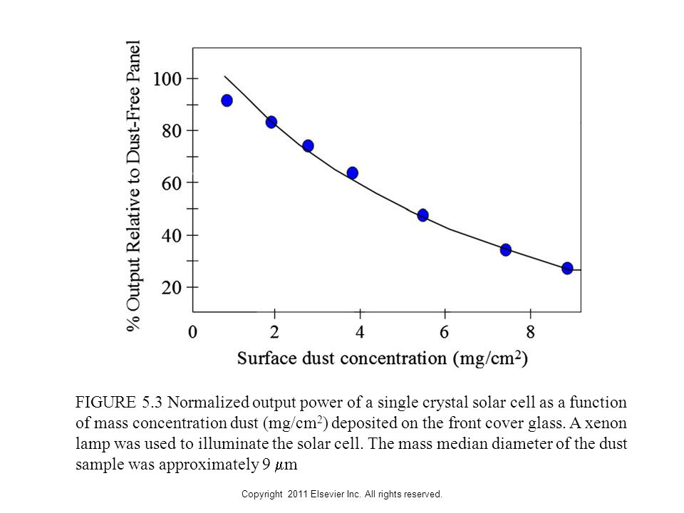 Copyright 2011 Elsevier Inc. All rights reserved. FIGURE 5.3 Normalized output power of a single crystal solar cell as a function of mass concentratio