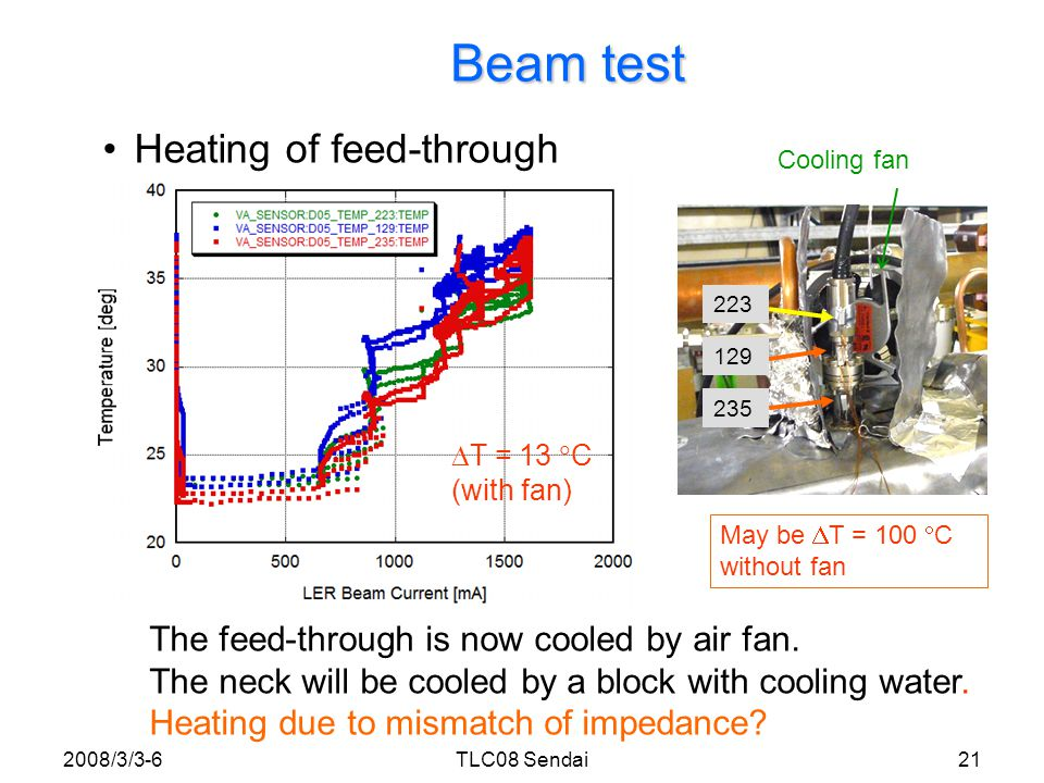 Beam test Heating of electrode block and dummy block 2008/3/3-622TLC08 Sendai  T = 2.8  C @ 1.6A Electrode block Just behind of electrode block Near to expectation.