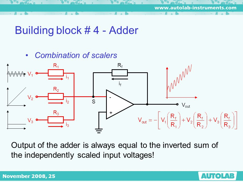 November 2008, 25 Building block # 4 - Adder - + V out RfRf ifif S R1R1 R2R2 R3R3 V1V1 V2V2 V3V3 i1i1 i2i2 i3i3 Combination of scalers Output of the a