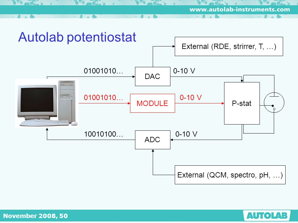 November 2008, 50 Autolab potentiostat 01001010… 10010100… DAC ADC 0-10 V P-stat External (RDE, strirrer, T, …) External (QCM, spectro, pH, …) MODULE