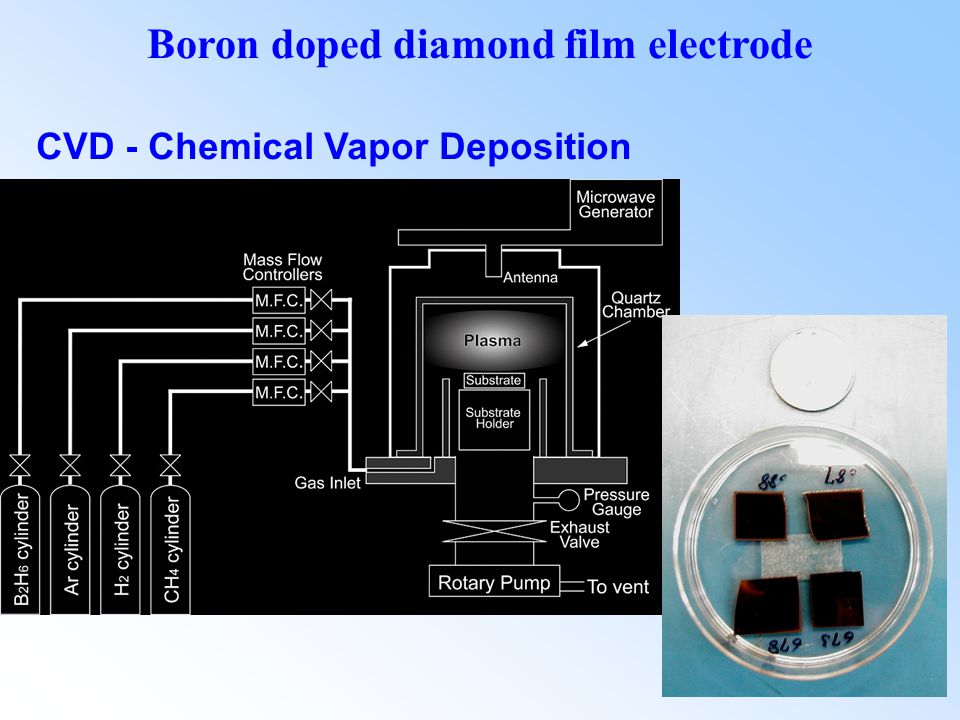 CVD - Chemical Vapor Deposition Boron doped diamond film electrode