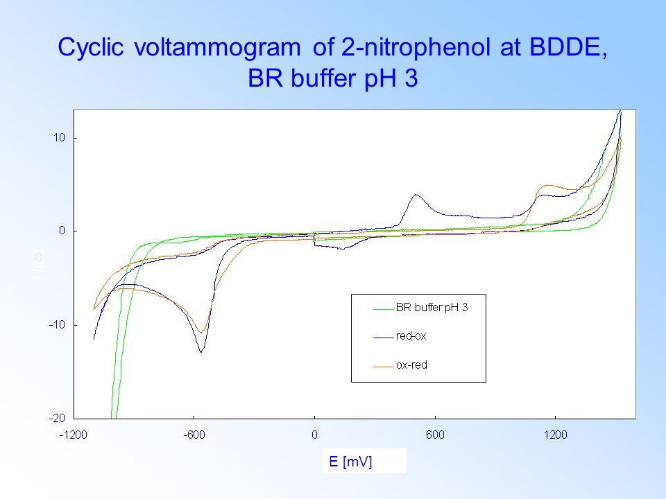 Cyclic voltammogram of 2-nitrophenol at BDDE, BR buffer pH 3 E [mV]
