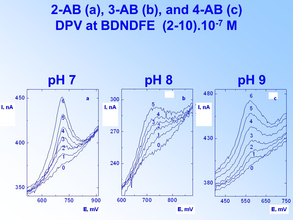 2-AB (a), 3-AB (b), and 4-AB (c) DPV at BDNDFE (2-10).10 -7 M pH 7 pH 8 pH 9