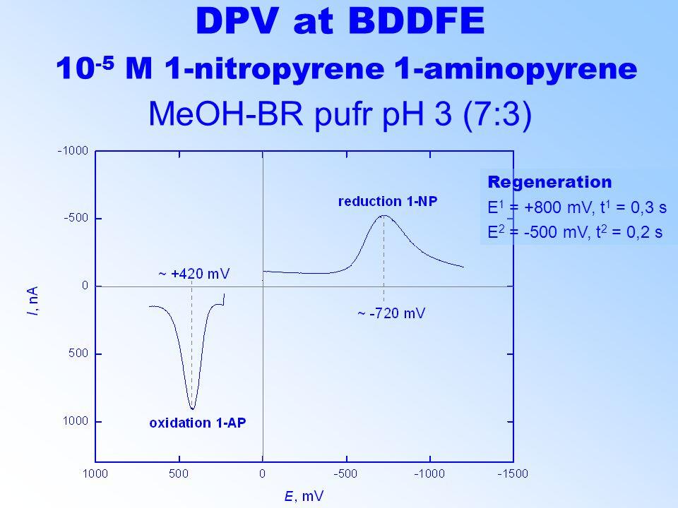 DPV at BDDFE 10 -5 M 1-nitropyrene 1-aminopyrene MeOH-BR pufr pH 3 (7:3) Regeneration E 1 = +800 mV, t 1 = 0,3 s E 2 = -500 mV, t 2 = 0,2 s