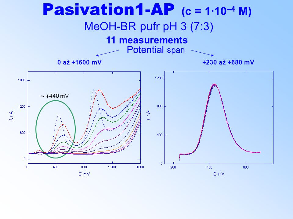 Pasivation1-AP (c = 1·10 –4 M) MeOH-BR pufr pH 3 (7:3) 11 measurements ~ +440 mV Potential span 0 až +1600 mV +230 až +680 mV