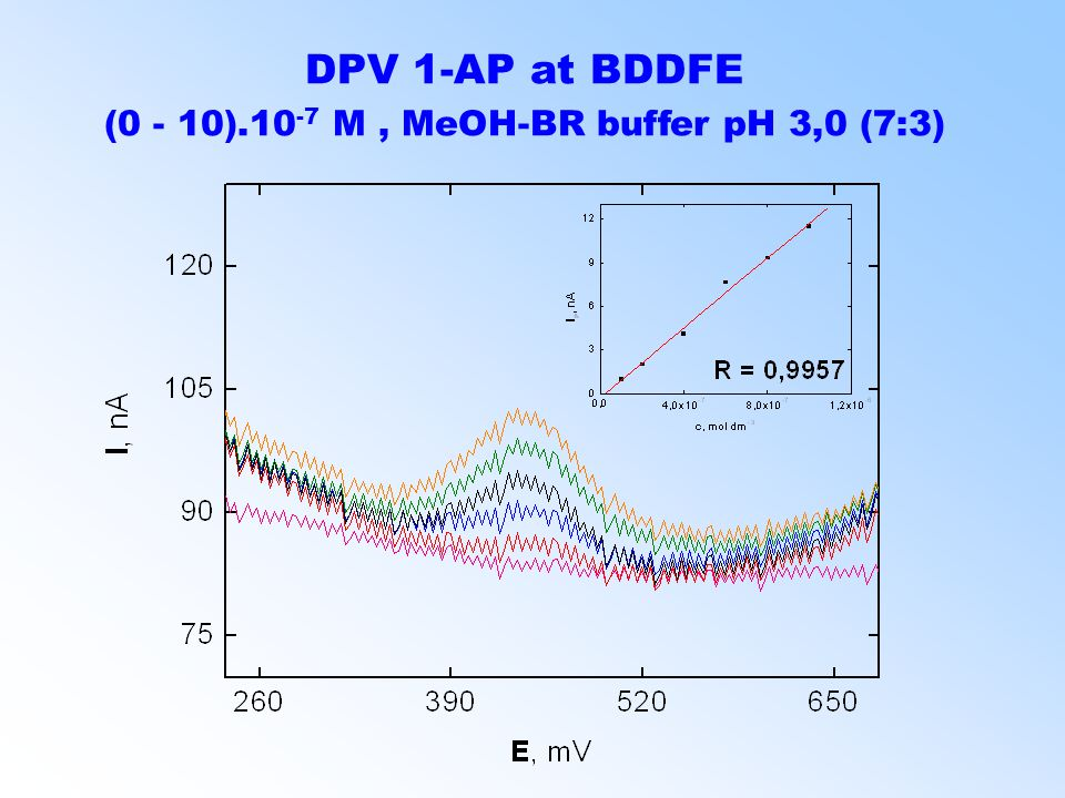 DPV 1-AP at BDDFE (0 - 10).10 -7 M, MeOH-BR buffer pH 3,0 (7:3)