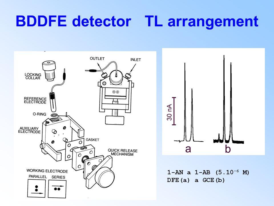 BDDFE detector TL arrangement 1 ‑ AN a 1 ‑ AB (5.10 -6 M) DFE(a) a GCE(b)