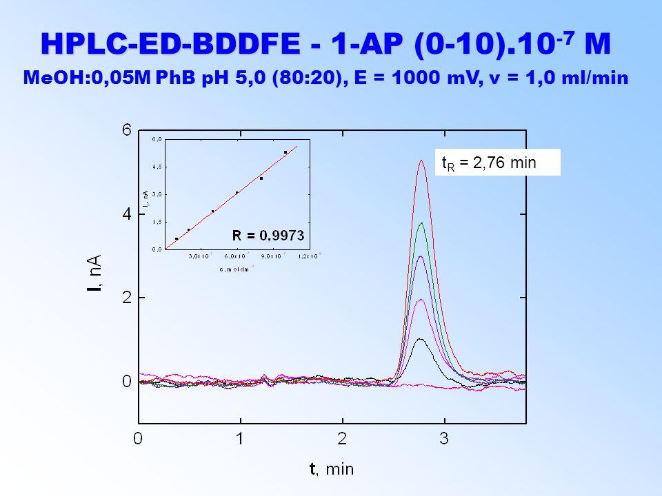 HPLC-ED-BDDFE - 1-AP ( HPLC-ED-BDDFE - 1-AP (0-10).10 -7 M MeOH:0,05M PhB pH 5,0 (80:20), E = 1000 mV, v = 1,0 ml/min t R = 2,76 min