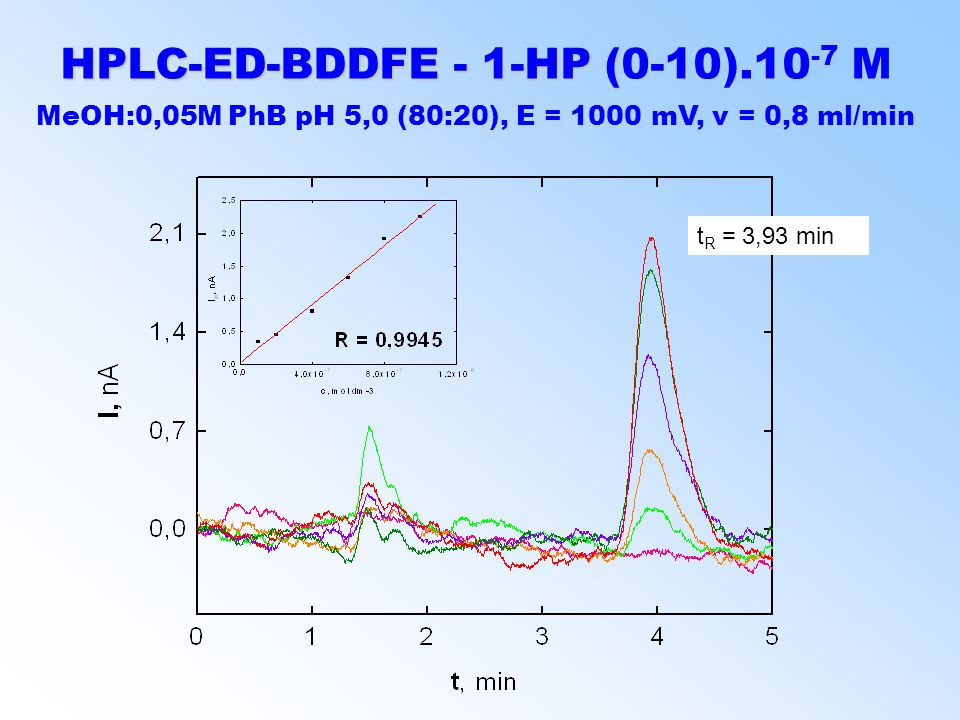 HPLC-ED-BDDFE - 1-HP ( HPLC-ED-BDDFE - 1-HP (0-10).10 -7 M MeOH:0,05M PhB pH 5,0 (80:20), E = 1000 mV, v = 0,8 ml/min t R = 3,93 min