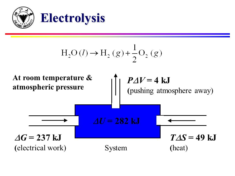 Electrolysis  U = 282 kJ P  V = 4 kJ (pushing atmosphere away) T  S = 49 kJ (heat)  G = 237 kJ (electrical work) System At room temperature & atmospheric pressure