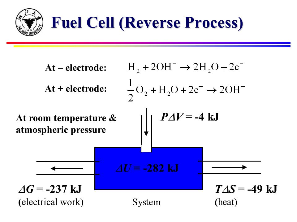 Fuel Cell (Reverse Process)  U = -282 kJ P  V = -4 kJ T  S = -49 kJ (heat)  G = -237 kJ (electrical work) System At room temperature & atmospheric pressure At – electrode: At + electrode: