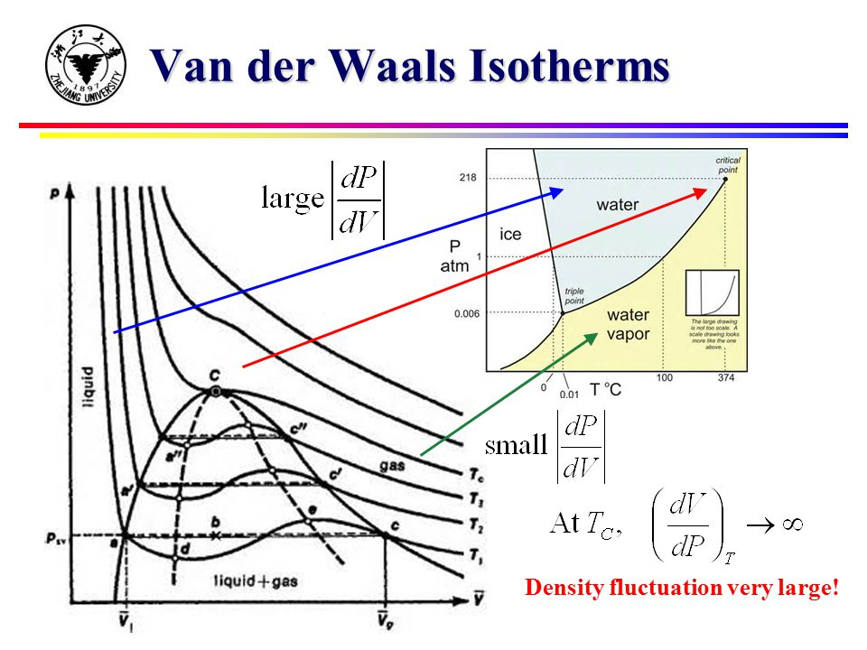 Van der Waals Isotherms Density fluctuation very large!