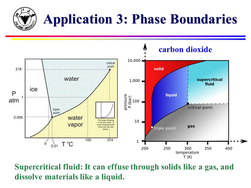 Application 3: Phase Boundaries carbon dioxide Supercritical fluid: It can effuse through solids like a gas, and dissolve materials like a liquid.