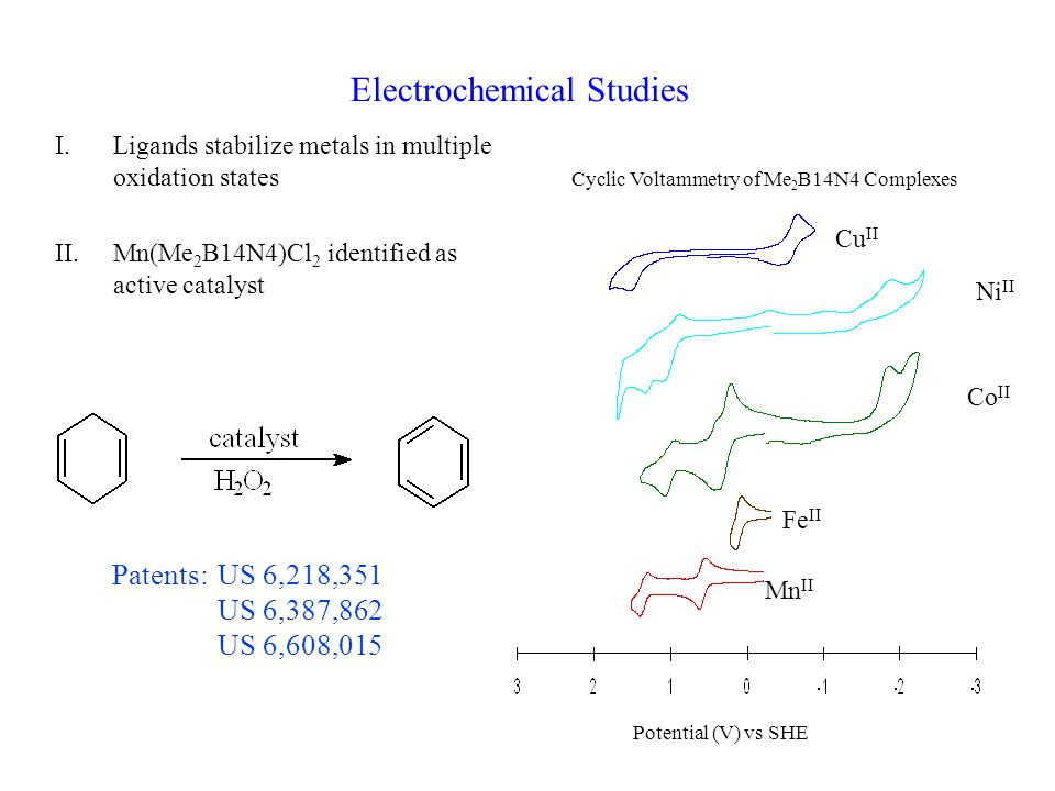 Electrochemical Studies I.Ligands stabilize metals in multiple oxidation states II.Mn(Me 2 B14N4)Cl 2 identified as active catalyst Cyclic Voltammetry