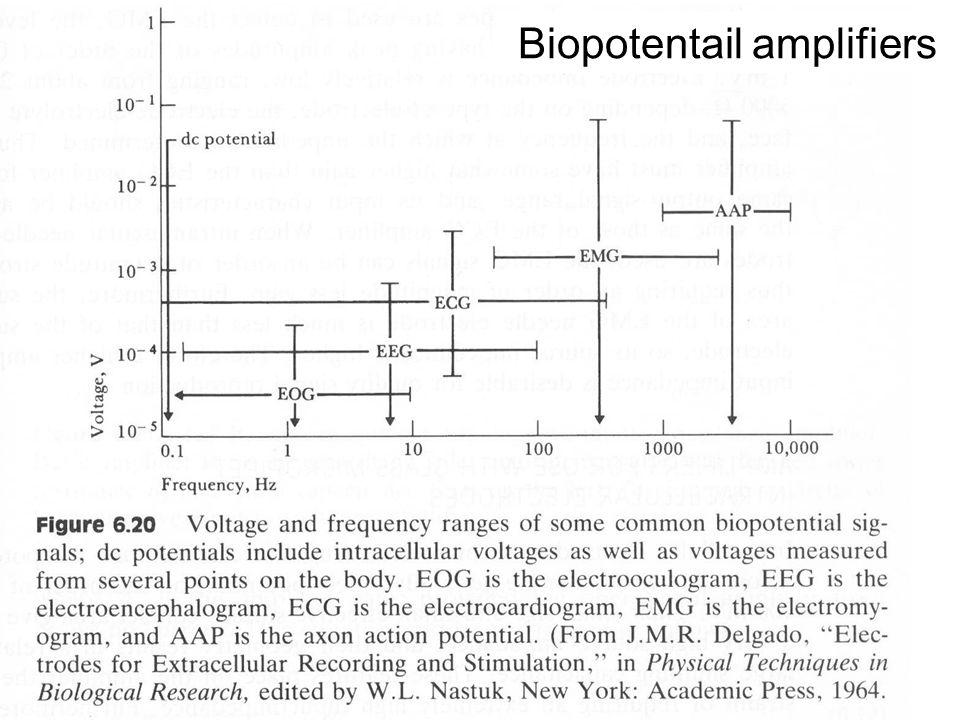 FYS4250Fysisk institutt - Rikshospitalet Biopotentail amplifiers