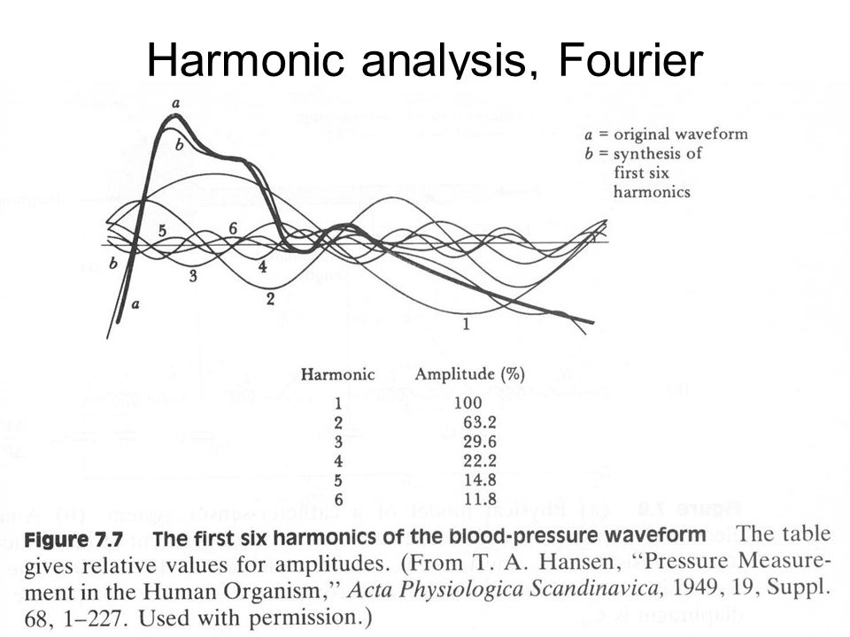 FYS4250Fysisk institutt - Rikshospitalet Harmonic analysis, Fourier