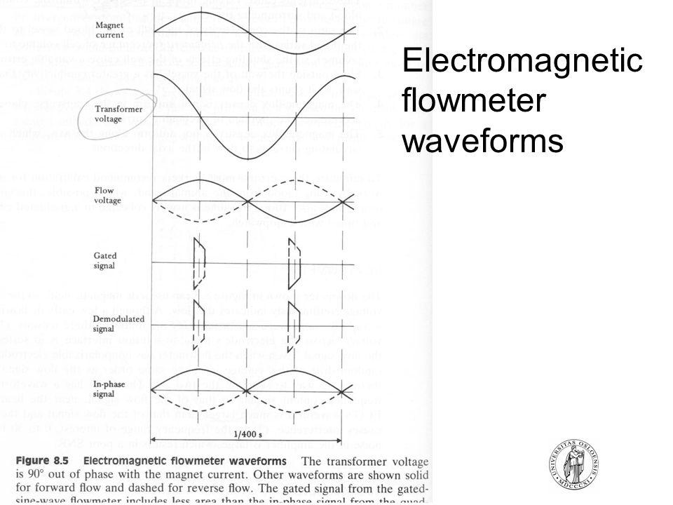 Electromagnetic flowmeter waveforms
