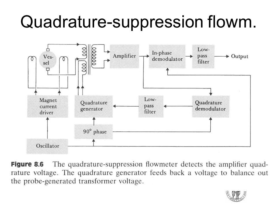 Quadrature-suppression flowm.
