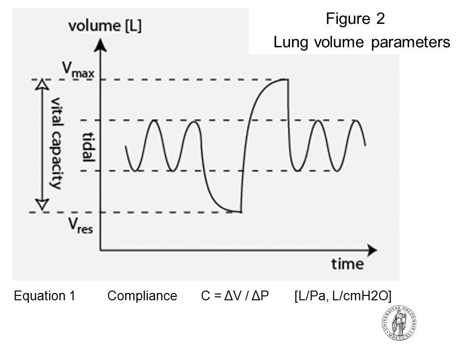 Figure 2 Lung volume parameters Equation 1 ComplianceC = ΔV / ΔP [L/Pa, L/cmH2O]
