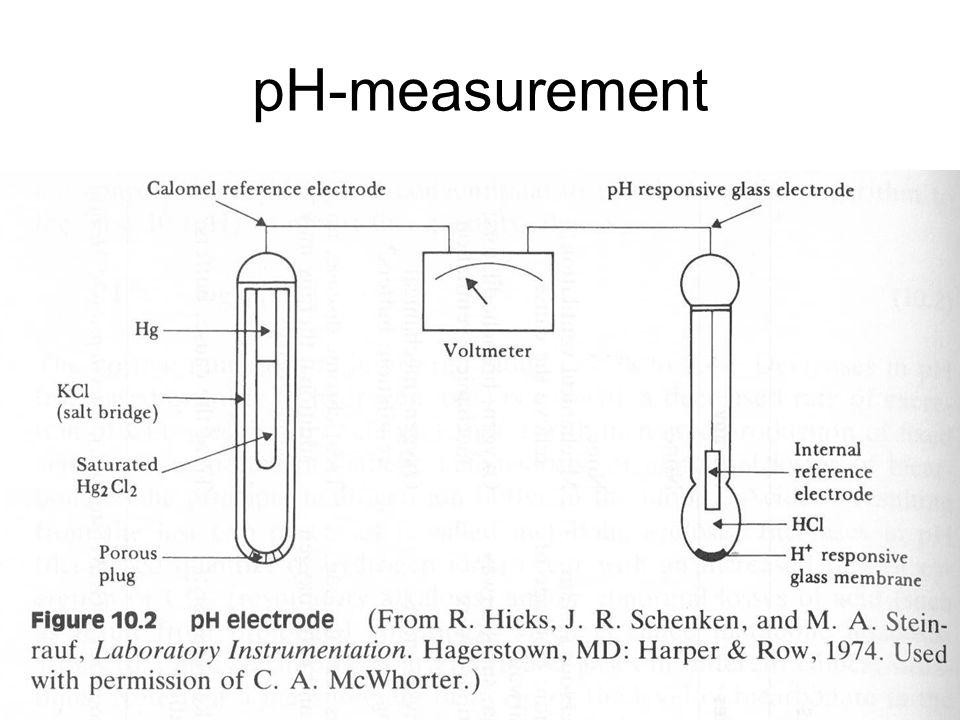 pH-measurement