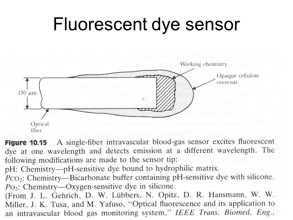 Fluorescent dye sensor