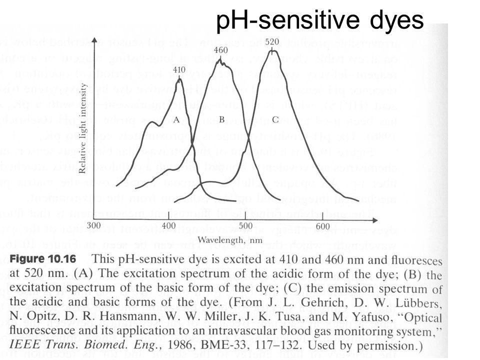 pH-sensitive dyes
