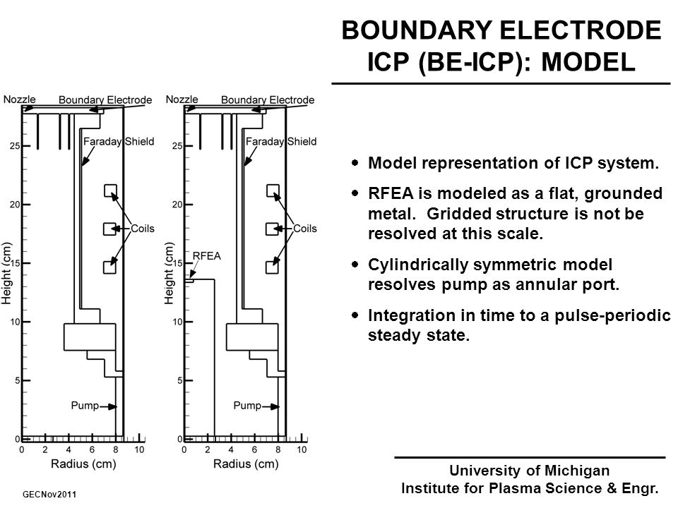 BOUNDARY ELECTRODE ICP (BE-ICP): MODEL  Model representation of ICP system.