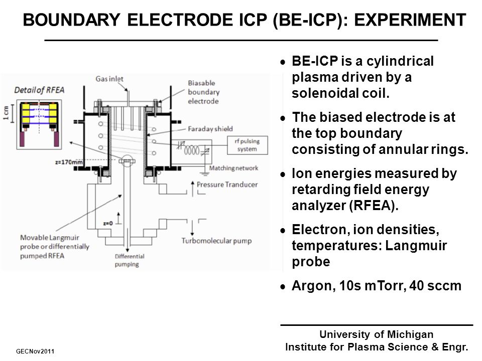 BOUNDARY ELECTRODE ICP (BE-ICP): EXPERIMENT  BE-ICP is a cylindrical plasma driven by a solenoidal coil.