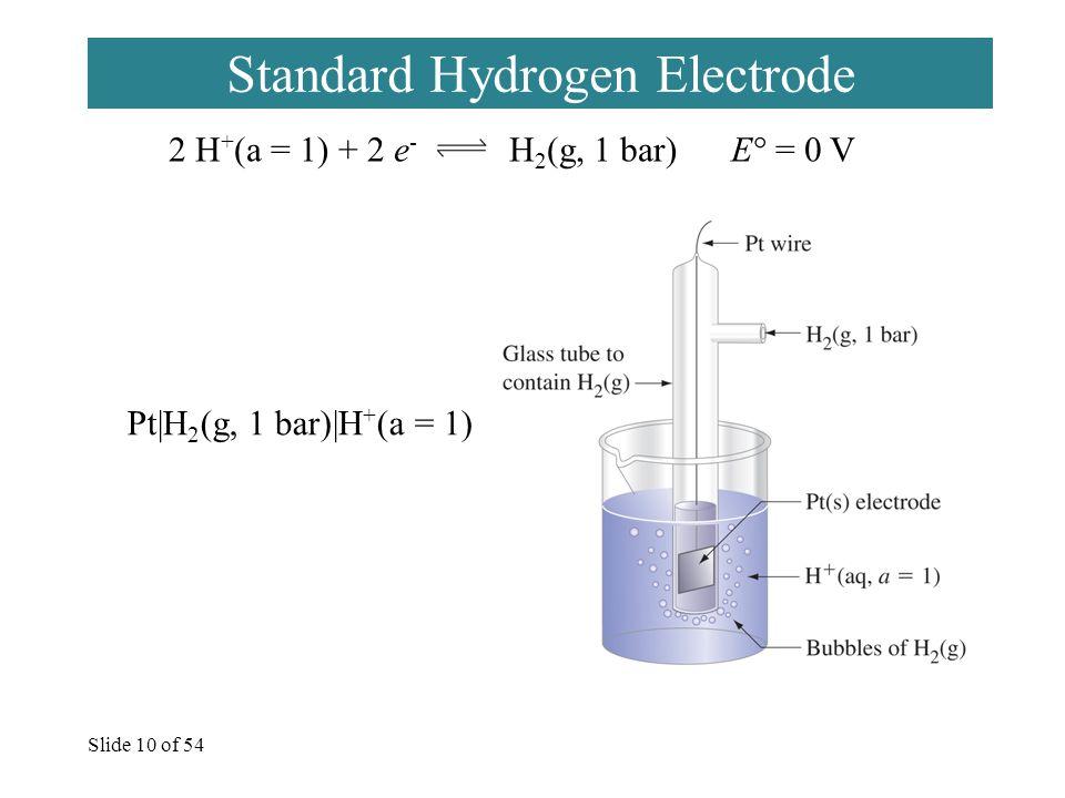 Slide 10 of 54 Standard Hydrogen Electrode 2 H + (a = 1) + 2 e - H 2 (g, 1 bar) E° = 0 V Pt|H 2 (g, 1 bar)|H + (a = 1)