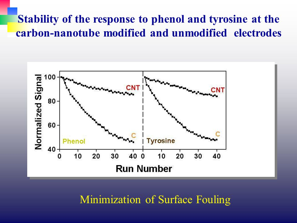 Stability of the response to phenol and tyrosine at the carbon-nanotube modified and unmodified electrodes Minimization of Surface Fouling