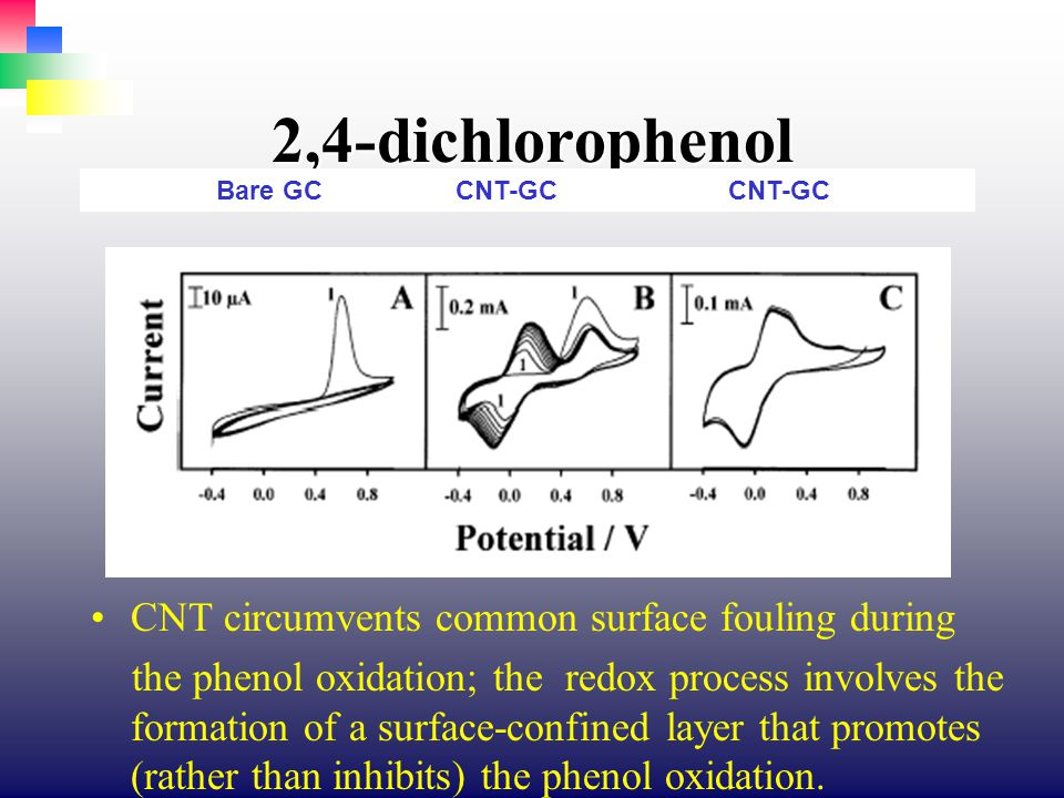 2,4-dichlorophenol CNT circumvents common surface fouling during the phenol oxidation; the redox process involves the formation of a surface-confined layer that promotes (rather than inhibits) the phenol oxidation.