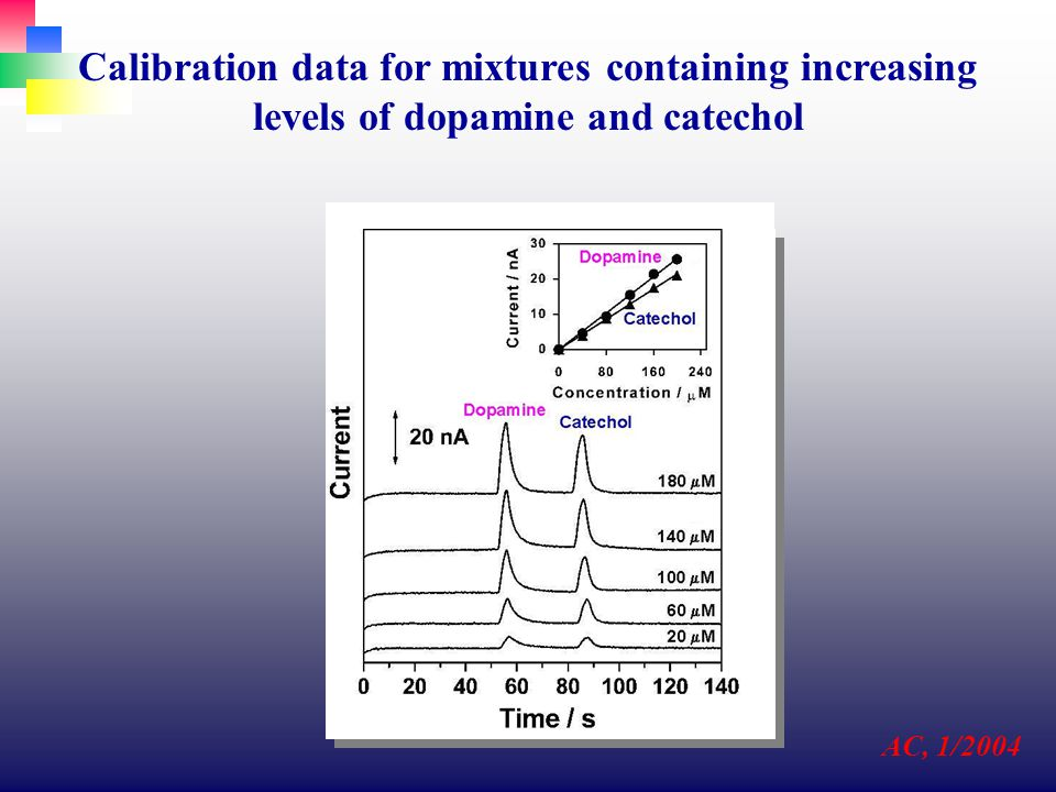 Calibration data for mixtures containing increasing levels of dopamine and catechol AC, 1/2004
