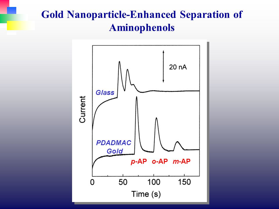 p-APo-APm-AP Glass PDADMAC Gold Gold Nanoparticle-Enhanced Separation of Aminophenols