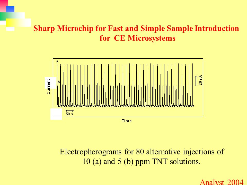 Electropherograms for 80 alternative injections of 10 (a) and 5 (b) ppm TNT solutions.