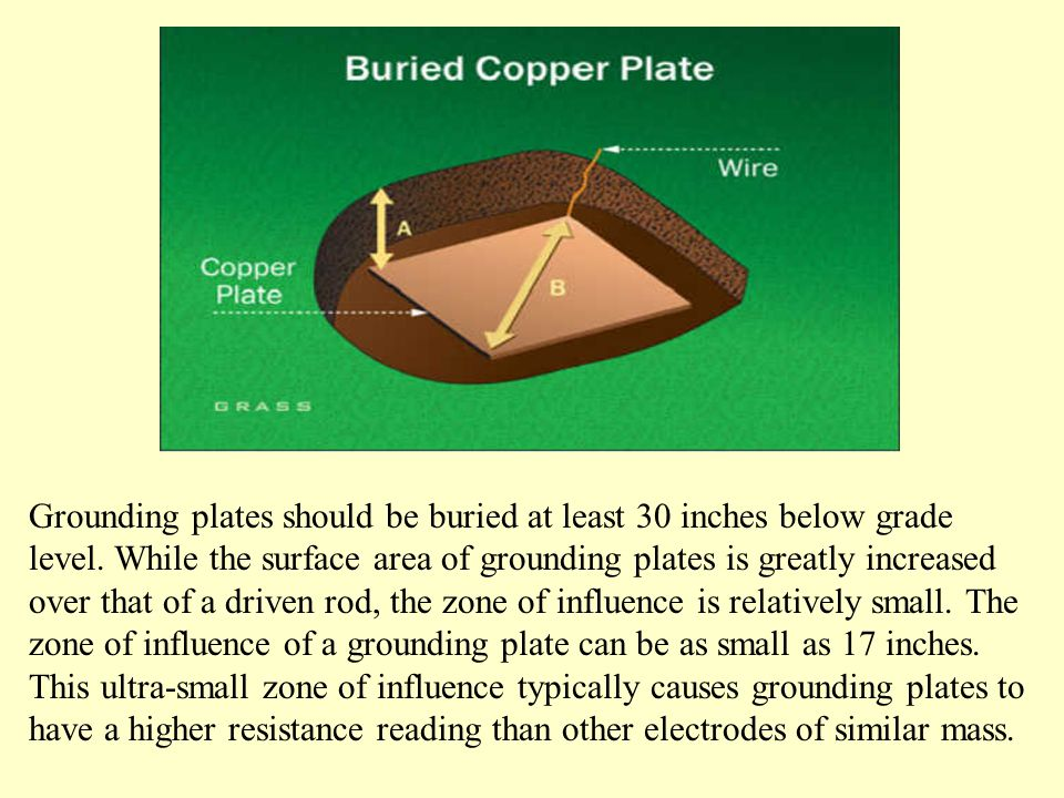 Grounding plates should be buried at least 30 inches below grade level.