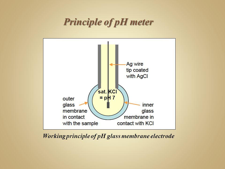 Working principle of pH glass membrane electrode Principle of pH meter