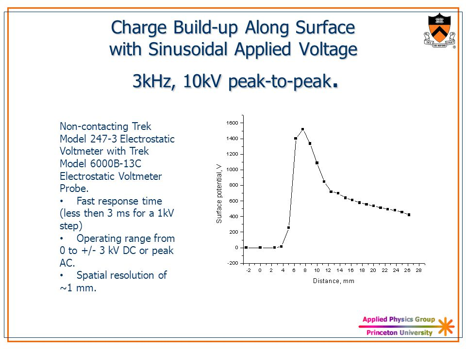 Charge Build-up Along Surface with Sinusoidal Applied Voltage 3kHz, 10kV peak-to-peak.