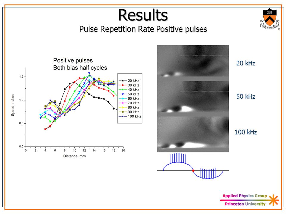 Results Pulse Repetition Rate Positive pulses 20 kHz 50 kHz 100 kHz
