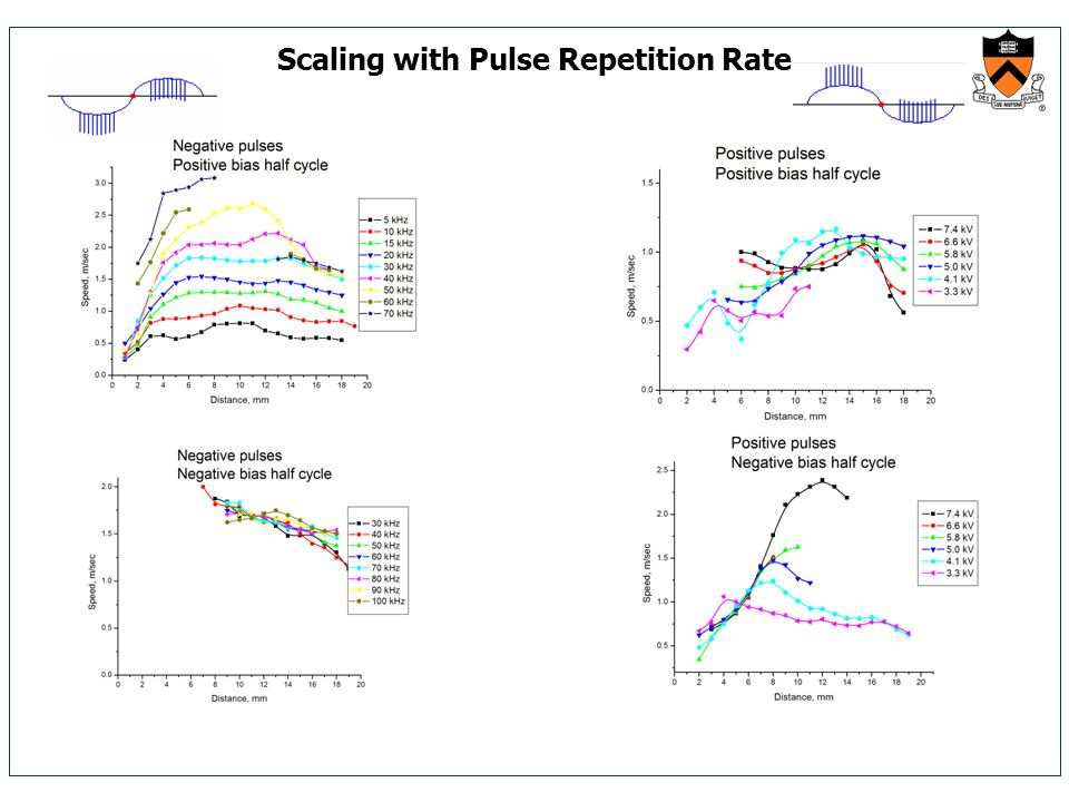 Scaling with Pulse Repetition Rate