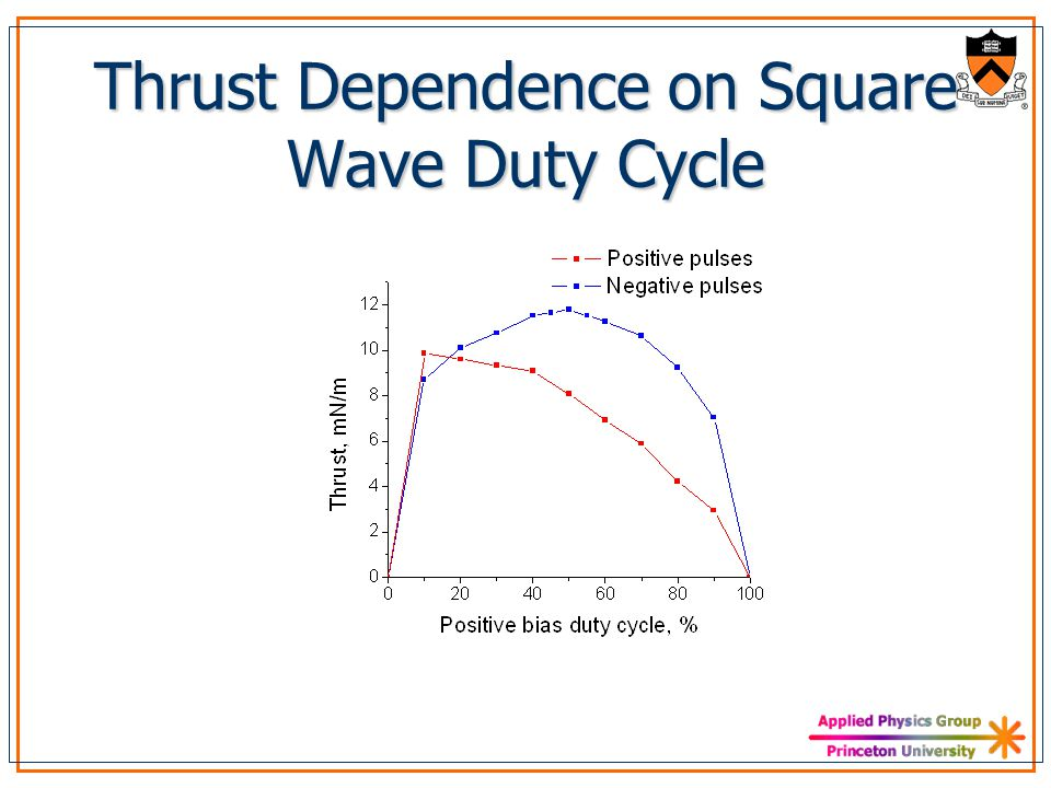 Thrust Dependence on Square Wave Duty Cycle