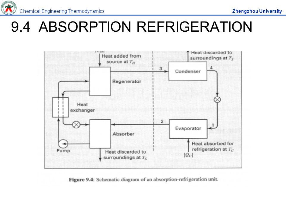 9.4 ABSORPTION REFRIGERATION Chemical Engineering Thermodynamics Zhengzhou University