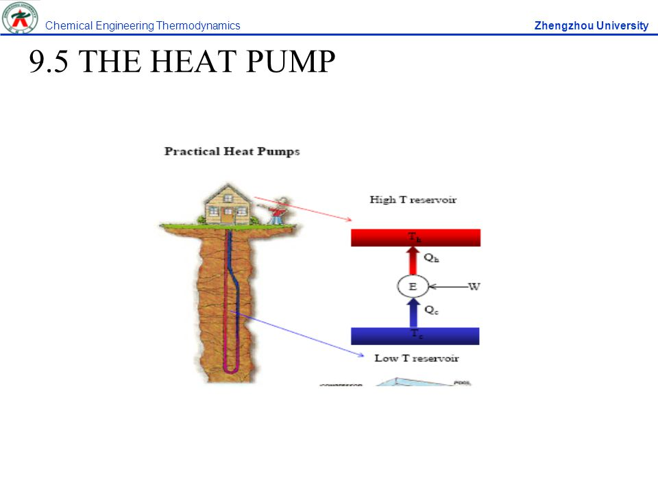 9.5 THE HEAT PUMP Chemical Engineering Thermodynamics Zhengzhou University