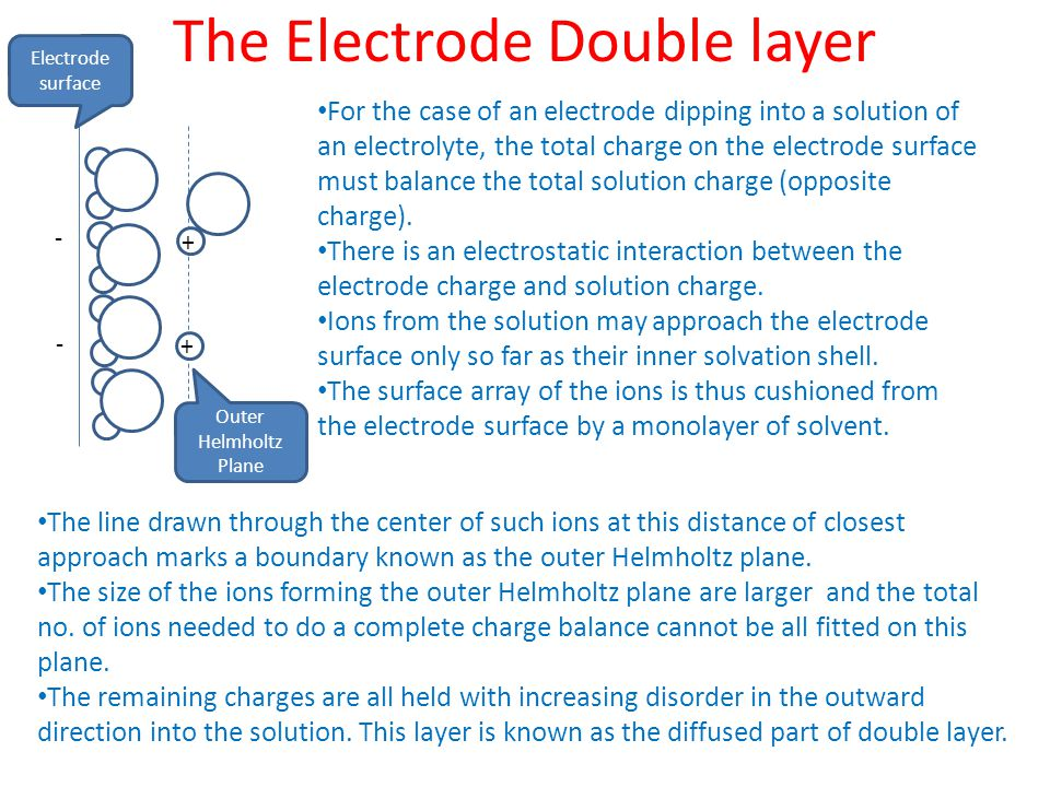 The Electrode Double layer + + - - For the case of an electrode dipping into a solution of an electrolyte, the total charge on the electrode surface must balance the total solution charge (opposite charge).