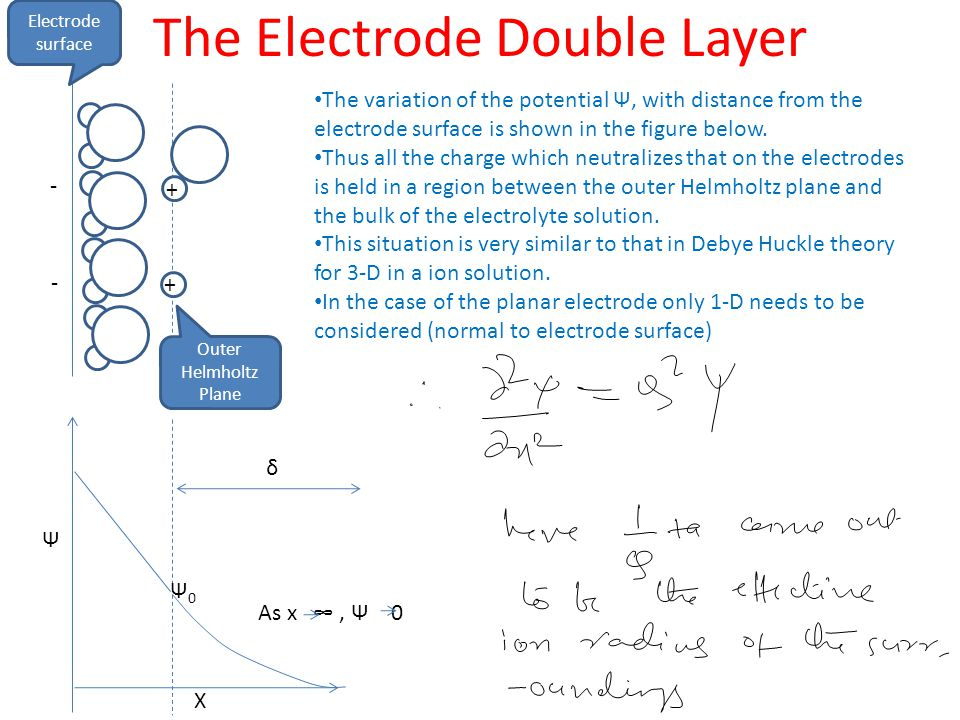 The Electrode Double Layer The variation of the potential Ψ, with distance from the electrode surface is shown in the figure below.
