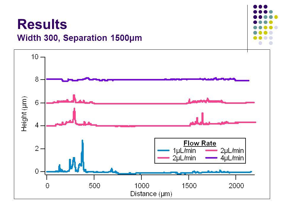 Results Width 300, Separation 1500μm