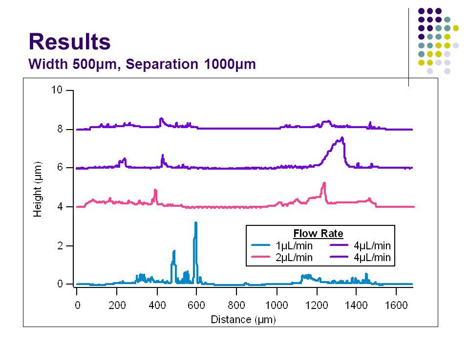 Results Width 500μm, Separation 1000μm