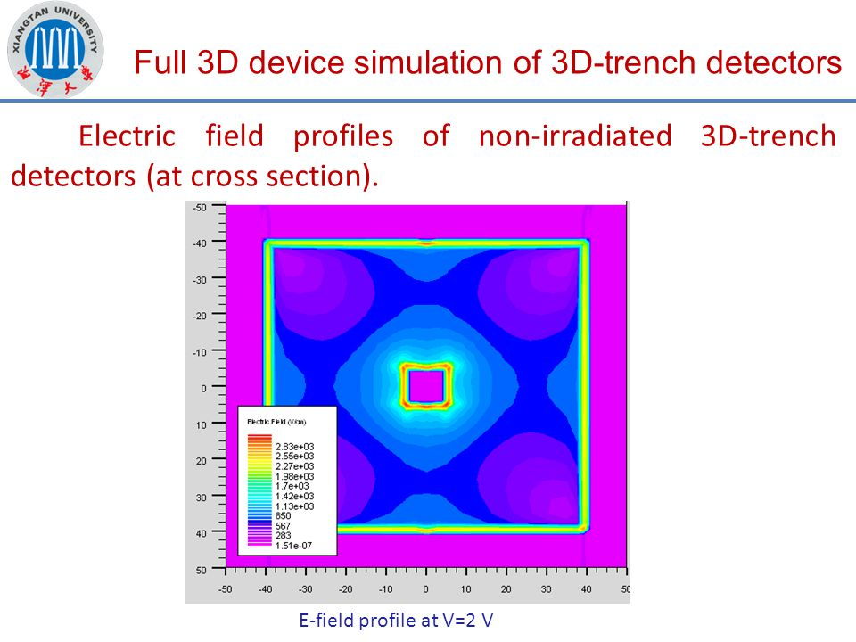 Full 3D device simulation of 3D-trench detectors Electric field profiles of non-irradiated 3D-trench detectors (at cross section).