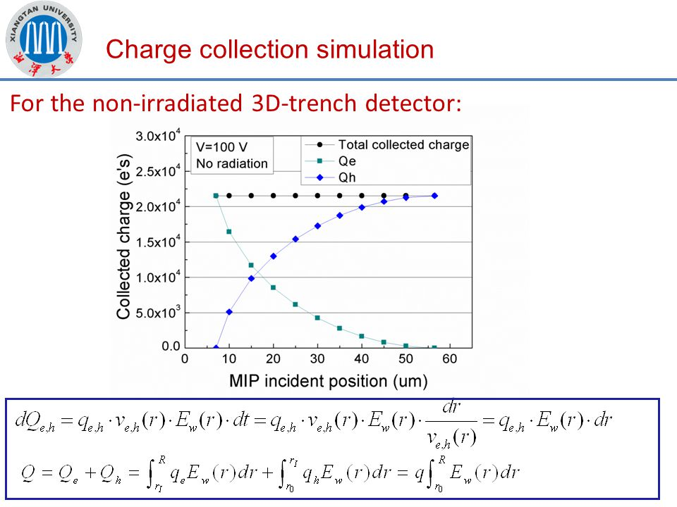 Charge collection simulation For the non-irradiated 3D-trench detector: