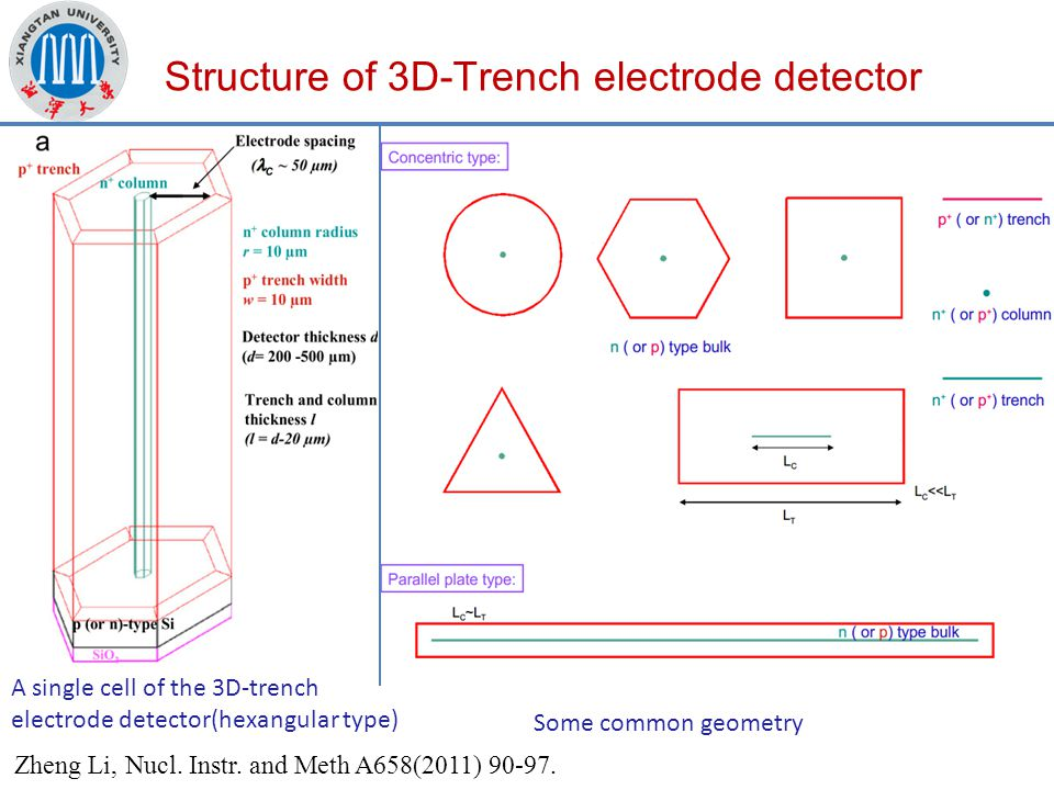 Structure of 3D-Trench electrode detector A single cell of the 3D-trench electrode detector(hexangular type) Some common geometry Zheng Li, Nucl.